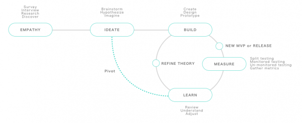 UX design process overview